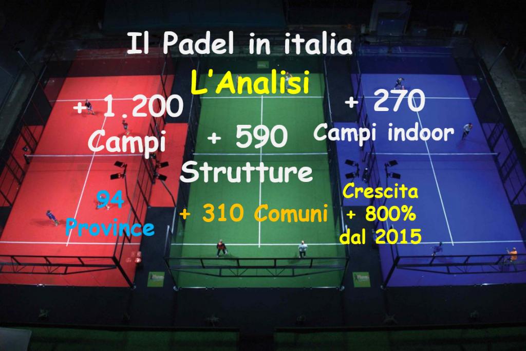 Il Padel in Italia – Anno 2020