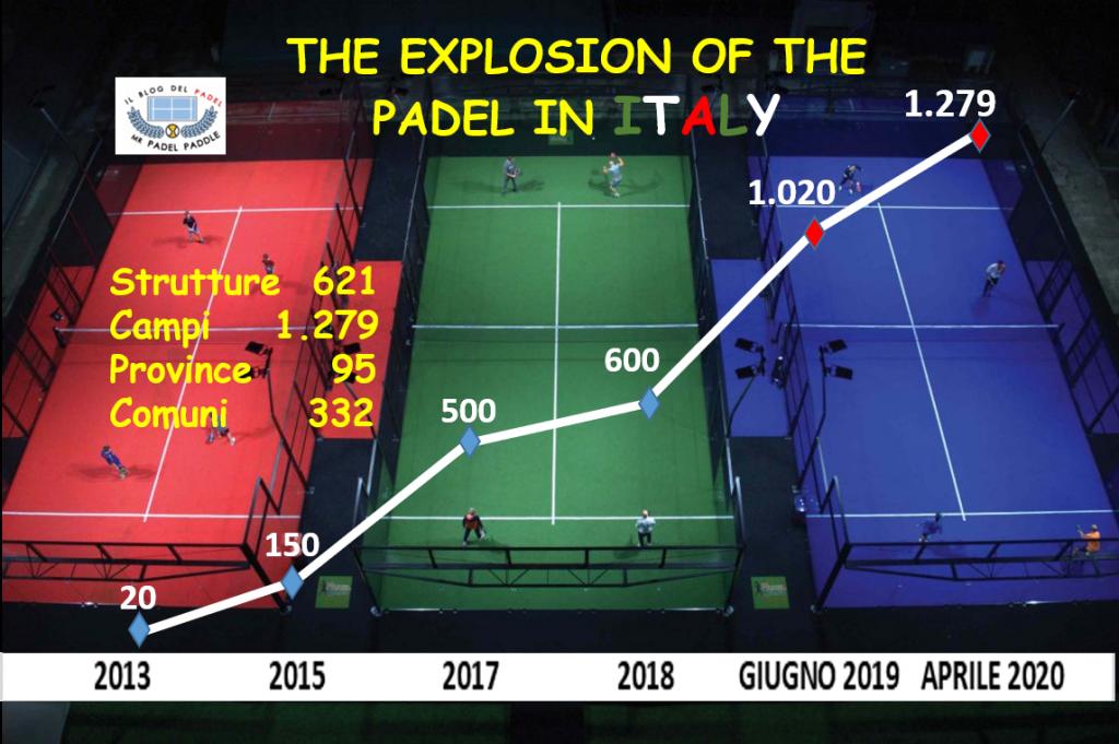 La crescita del Padel in Italia