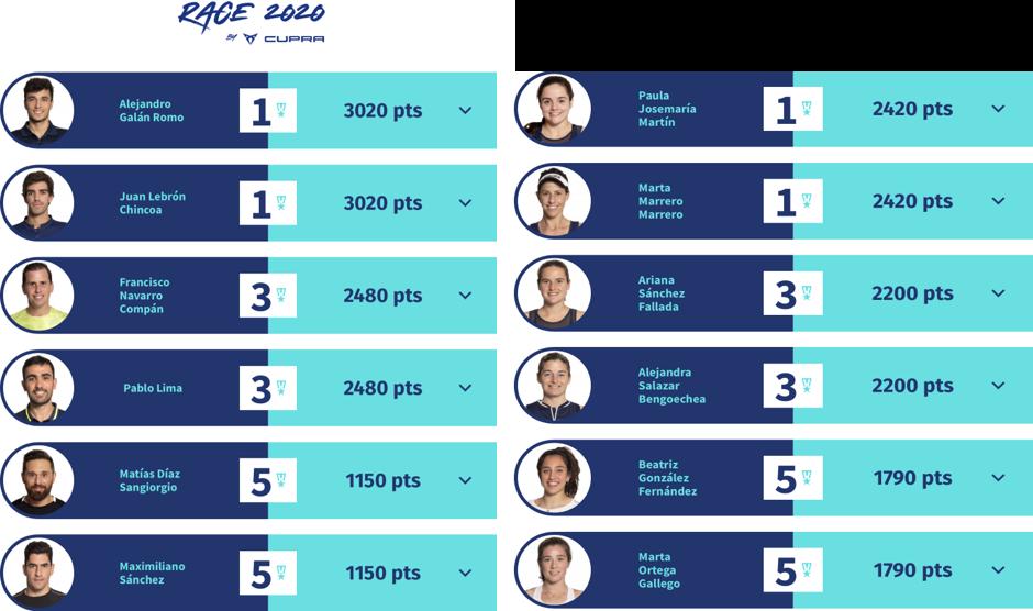 Novità del ranking e giocate più spettacolari del Vuelve Madrid Open