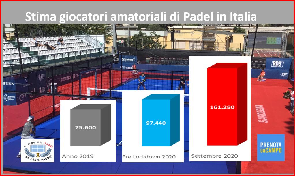 Boom dei giocatori amatoriali in Italia di Padel !