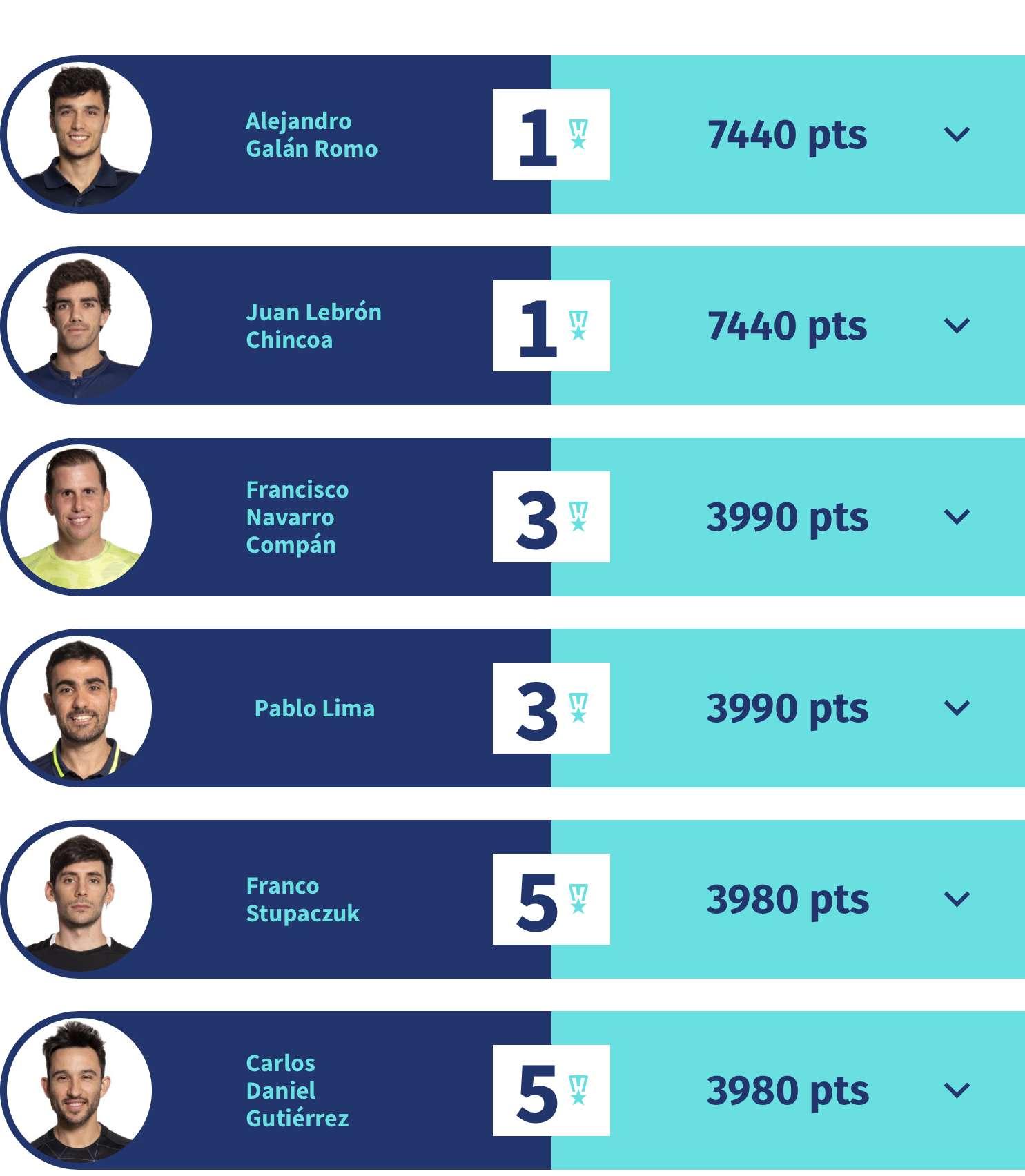 ranking maschile