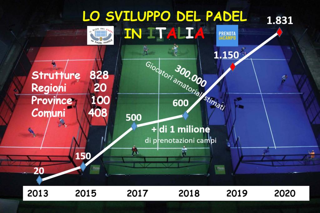 Analisi sullo sviluppo del Padel in Italia: Anno 2020