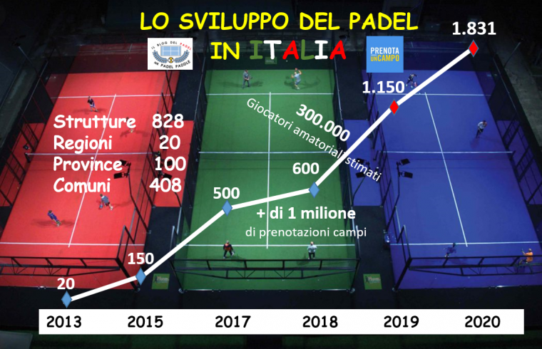 sviluppo padel italia