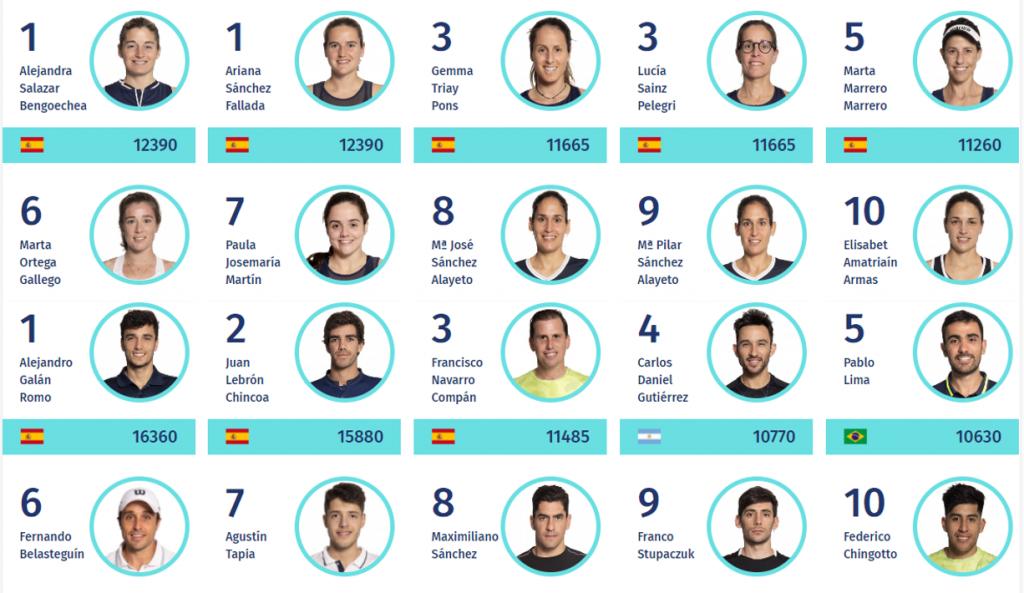 Storico nella classifica mondiale del Padel: Tre spagnoli nel podio
